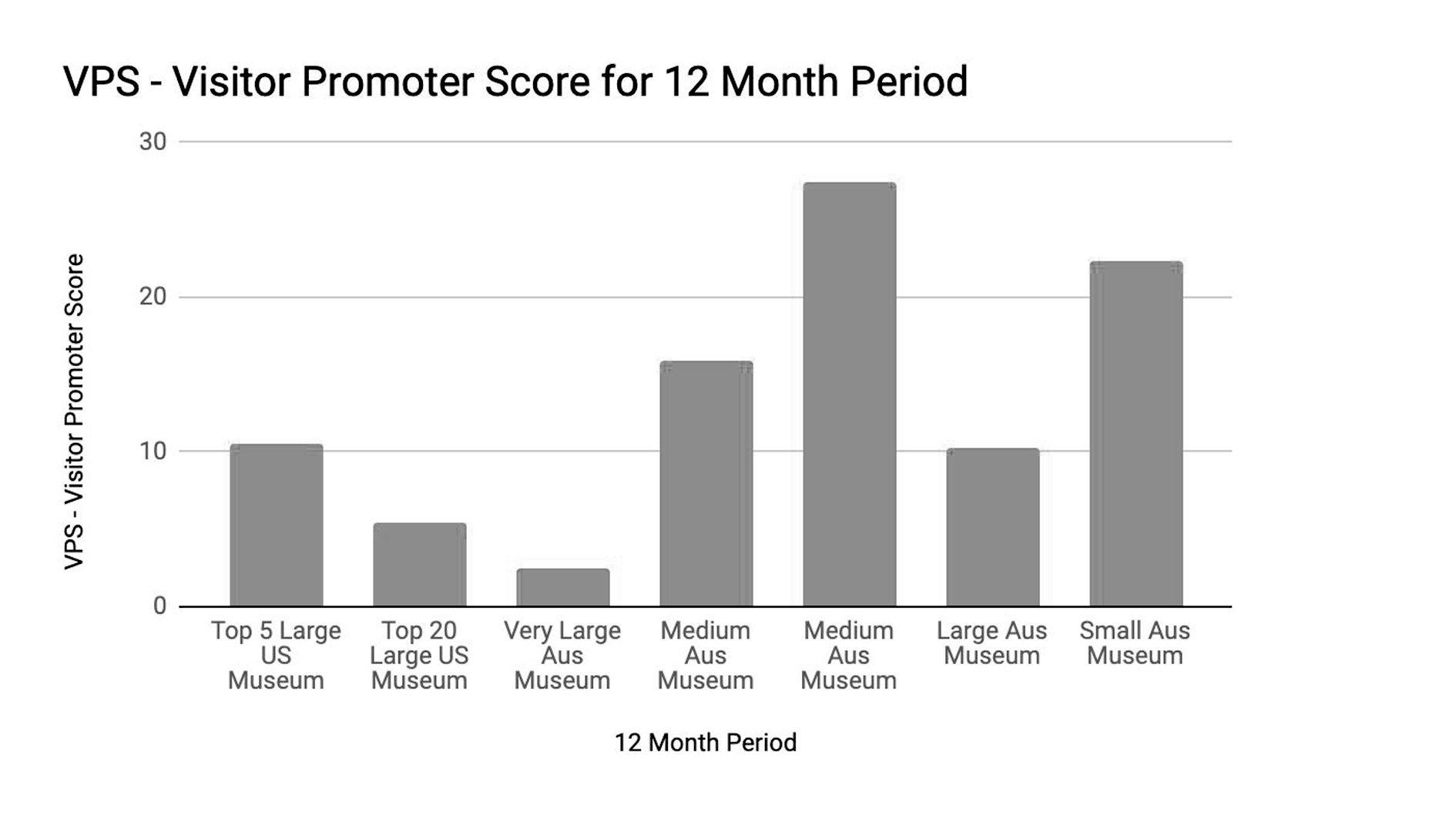 Figure 4 Sample of visitor promoter scores across types of museums