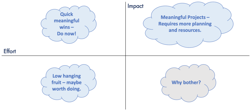 A decision-making grid, showing effort and impact. High effort and low impact shows 'Why bother'. Low effort and low impact shows 'Low-hanging fruit'. Low effort and high impact shows 'quick meaningful wins'. High effort and high impact shows 'meaningful projects'