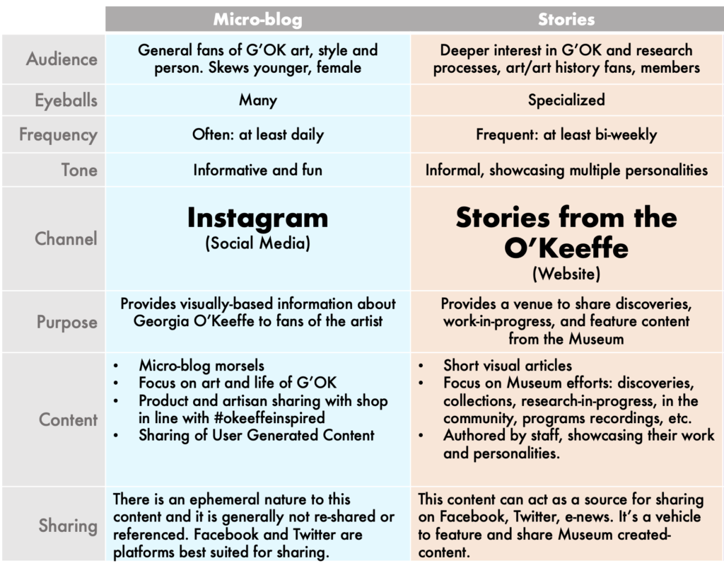 A breakdown showing the distinctions between using Social Media and a Website for content