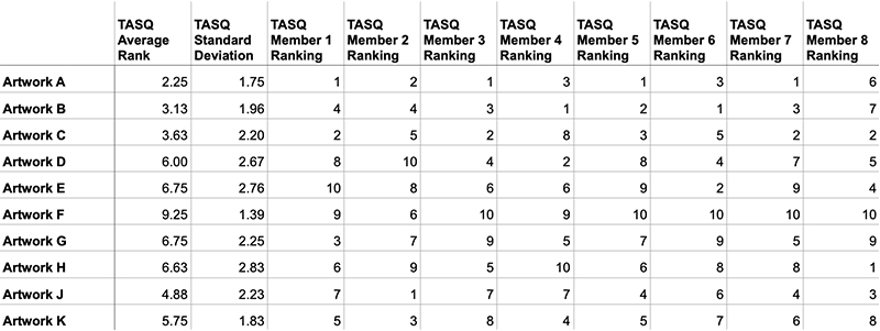 A table of TASQ ranking data.