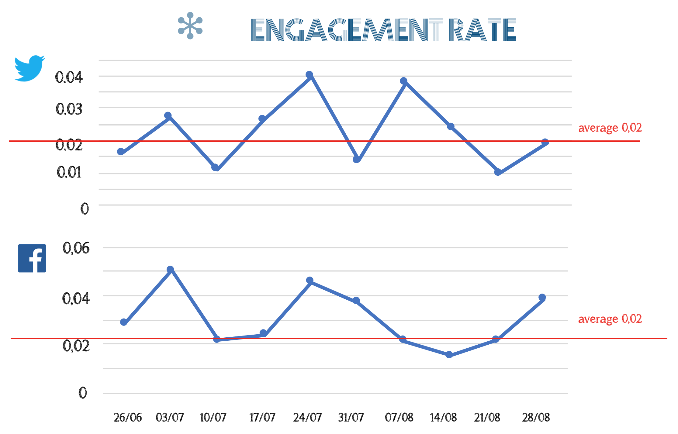 The engagement rate of the #SonicFriday posts on Twitter and Facebook