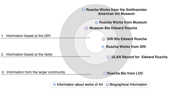 Figure 1: A diagram of potential integrations for linked open data within the Getty and Beyond