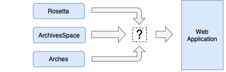 Figure 2: The native systems with a placeholder for a system to manage the JSON-LD
