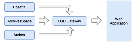 Figure 3: The Native systems with a proposed LOD Gateway hosting transformed data