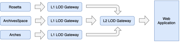 Figure 4: the full backend transform with L1 and L2 LOD Gateways