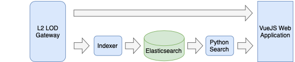 Figure 9: A diagram of  the final frontend data-flow with server components