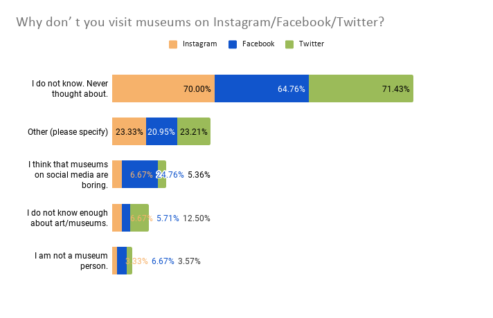 A stacked bar chart showing responses from Instagram, Facebook and Twitter surveys' question, asking participants the reasons why they do not visit museums on the three investigated social media.