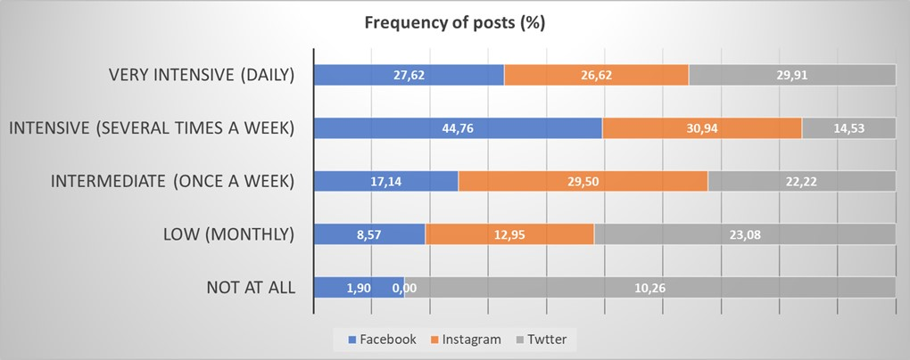 Facebook, Instagram, and Twitter: comments on the frequency of posts (2019 survey)