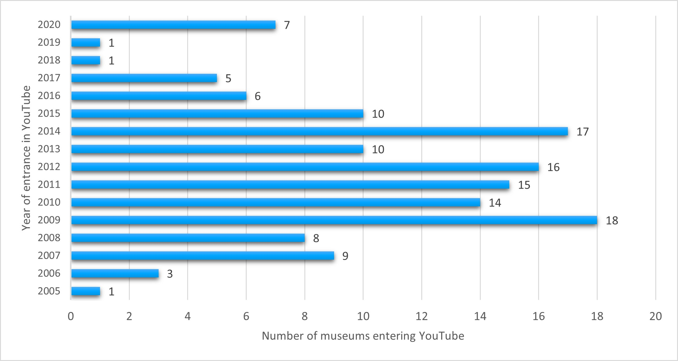 Museums on YouTube per year of opening a YouTube account