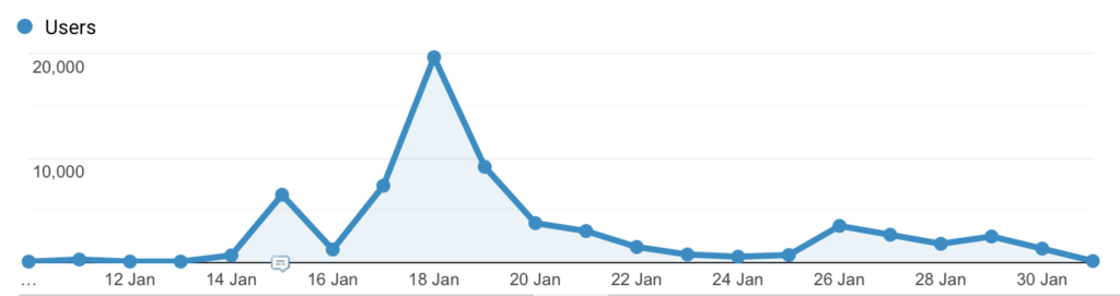 Image of visits to Never Been Seen webpage showing peak of visits of 20,000/day in January 2021