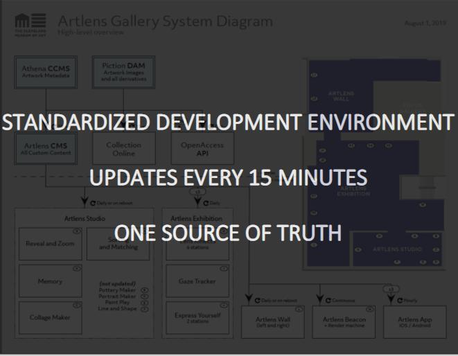 diagram demonstrating API system