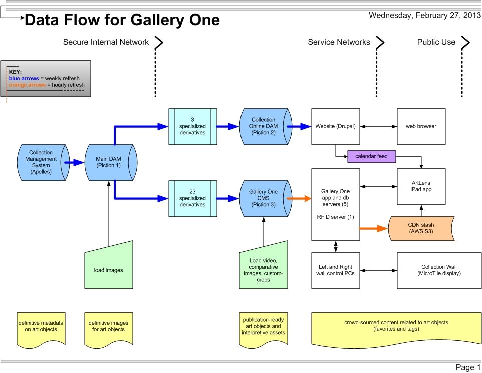 diagram demonstrating data flow