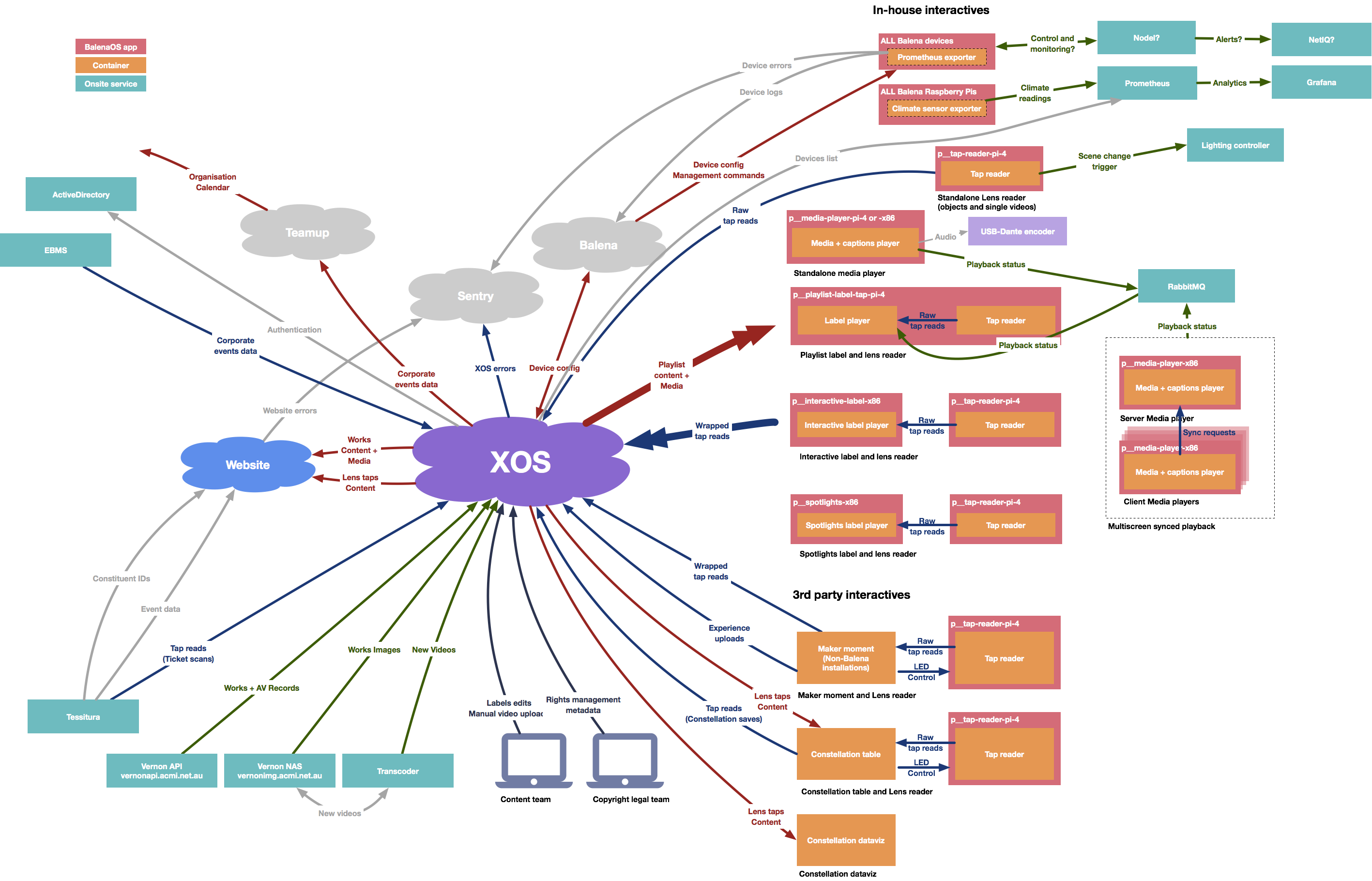 ACMI infrastructure diagram showing how XOS interacts with our technology.