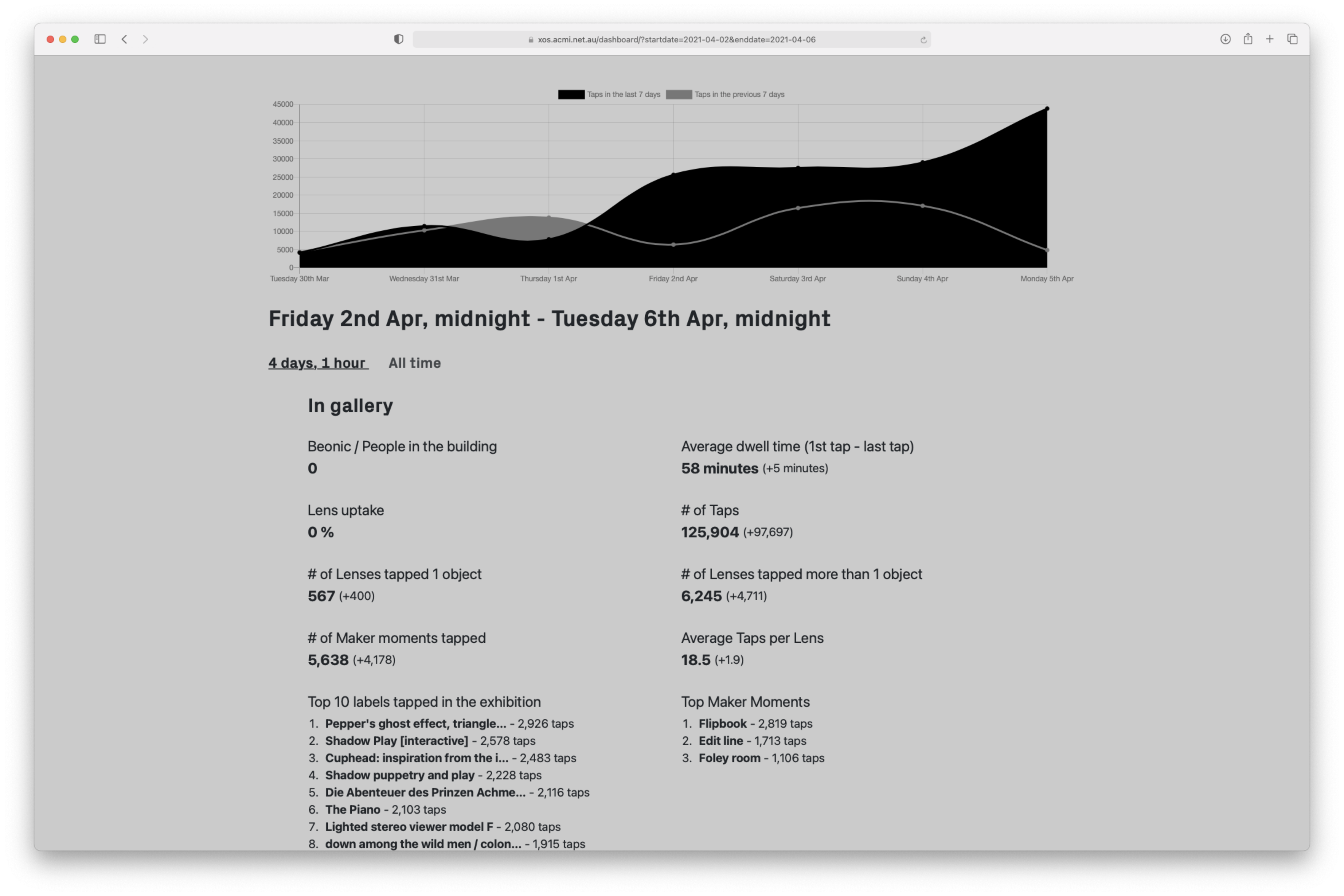 A screenshot showing the ACMI XOS Analytics dashboard, where anonymous visitor data is shown including dwell time, average taps per Lens, and popular objects collected.
