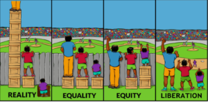 Four panels illustrate the concepts of reality, equality, equity, and libration with three humans attempting to watch a baseball game on the other side of a fence.