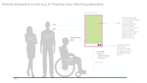 A technical drawing demonstrating the positioning of a wall-mounted screen and the recommended area of interactivity in relation to a wheelchair user and two standing people
