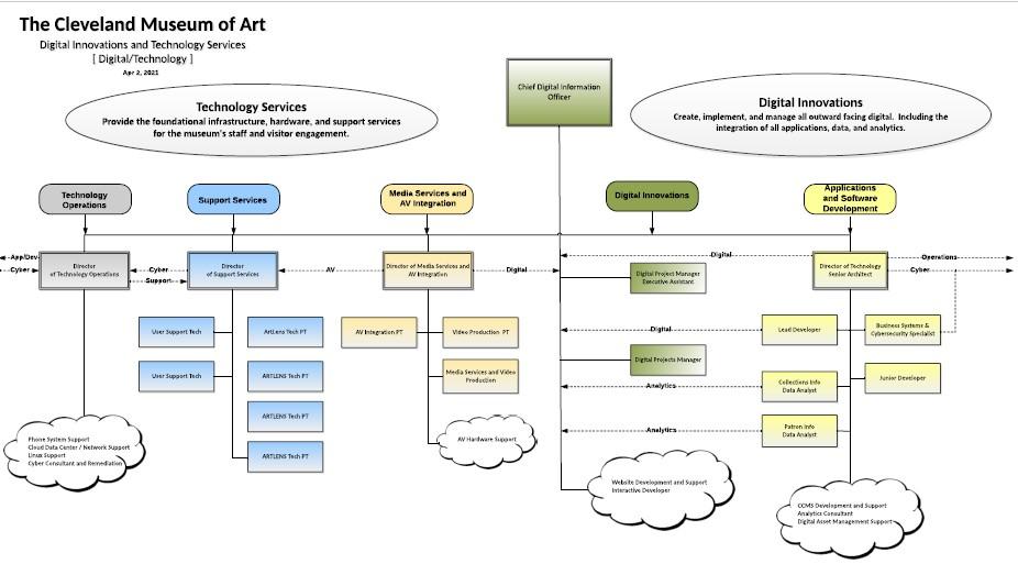 digital department org chart