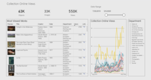 a graphic dashboard listing artworks, titles, and view count