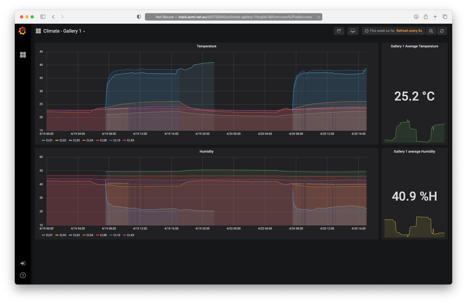 A screenshot of the ACMI Prometheus/Grafana dashboard showing time-series data from our museum devices.